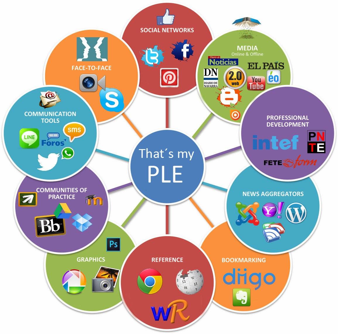 El PLE- Entorno de Aprendizaje Personal